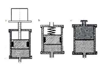 Phân loại bình tích áp thủy lực